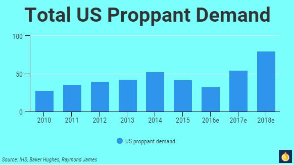 saupload_Proppant-demand-chart.png