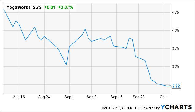 YogaWorks' Lesson: Avoid Tiny Reg A+ IPOs - YogaWorks, Inc  (NASDAQ