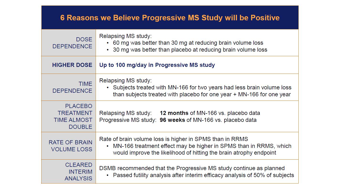 Progressive Quote Number Ibudilast Reduces Secondary Progressive Multiple Sclerosis Brain