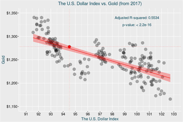 Gold vs dollar facts and myths spdr gold trust etf nysearca so within the framework of the current cycle of relatively strong inverse relationship between the dollar and the gold price we should recognize that the sciox Image collections