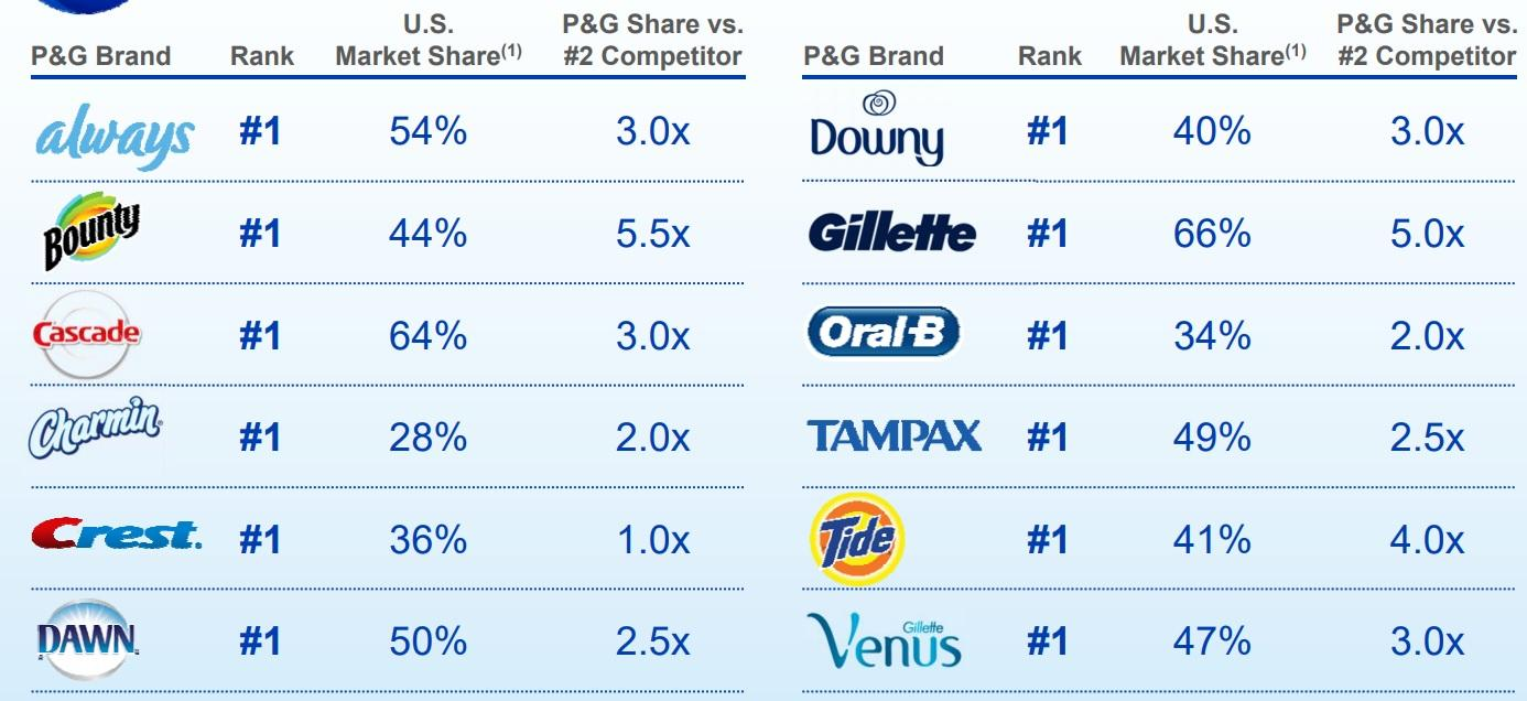 Procter & Gamble Stock Quote Procter & Gamble Is Great But This Higheryielding Dividend