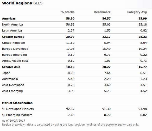 bles-regions