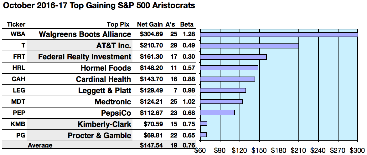 Sp 500 Dividend Aristocrats Gains Led By Walgreens Att And