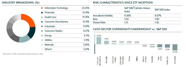 cath-sectors