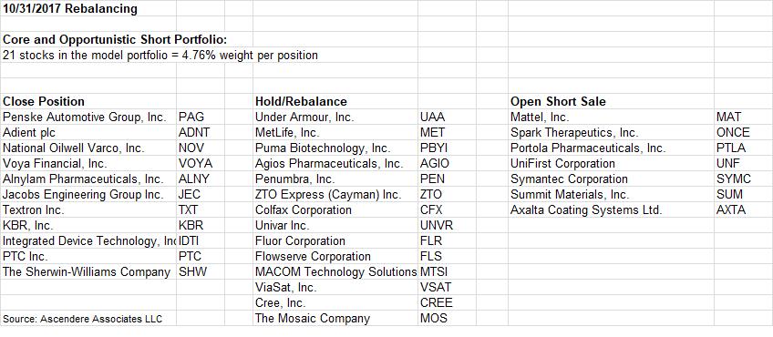 36 Stocks For November 2017   Seeking Alpha