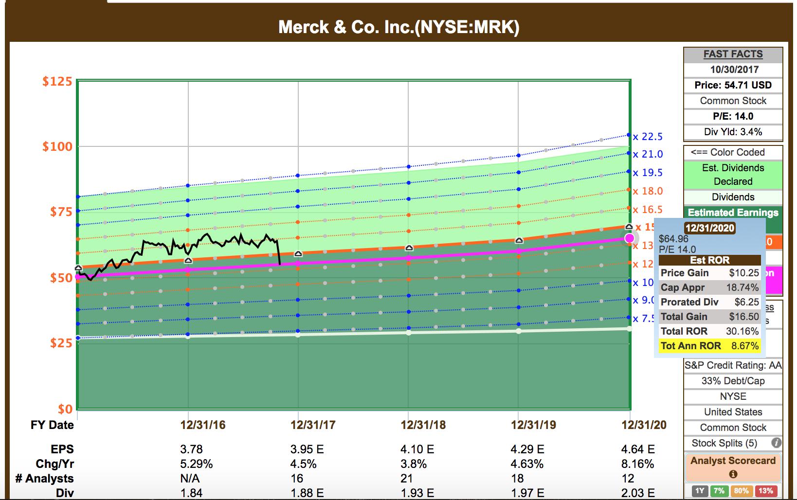 My Recent Stock Quotes I'm Buying Merck At 52Week Lows  Merck & Co Incnysemrk