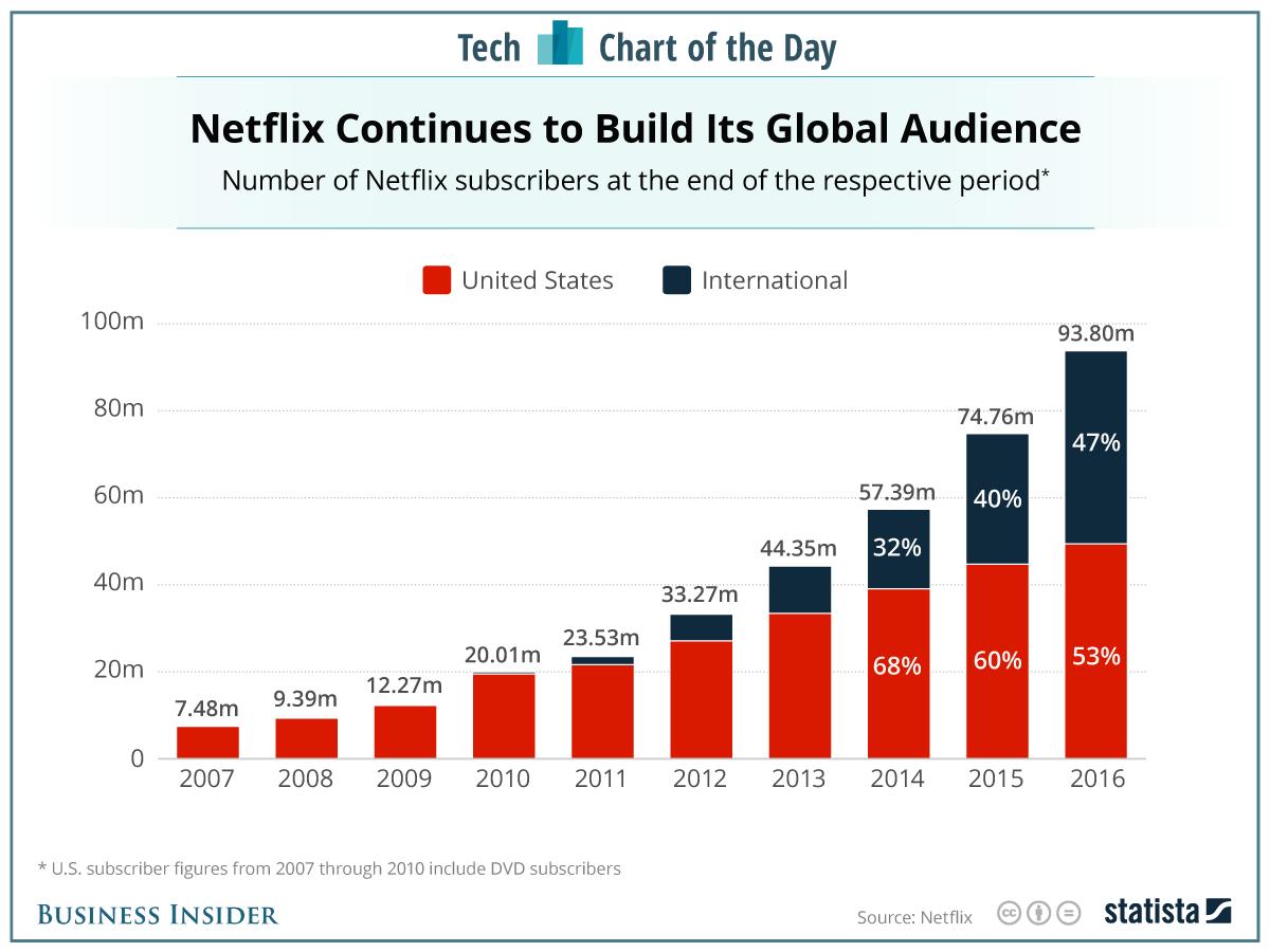 Netflix Stock Quote Netflix Hits $200 So What  Netflix Incnasdaqnflx