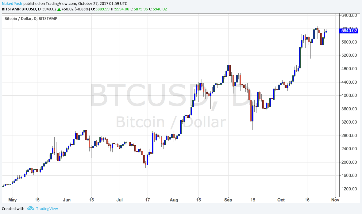 how to put a trade on bitcoin