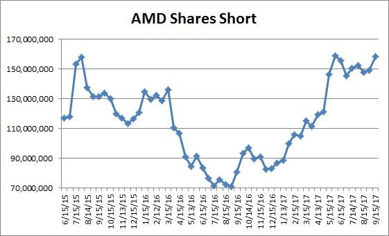 A Technical Strategy for Advanced Micro Devices, Inc. (AMD)