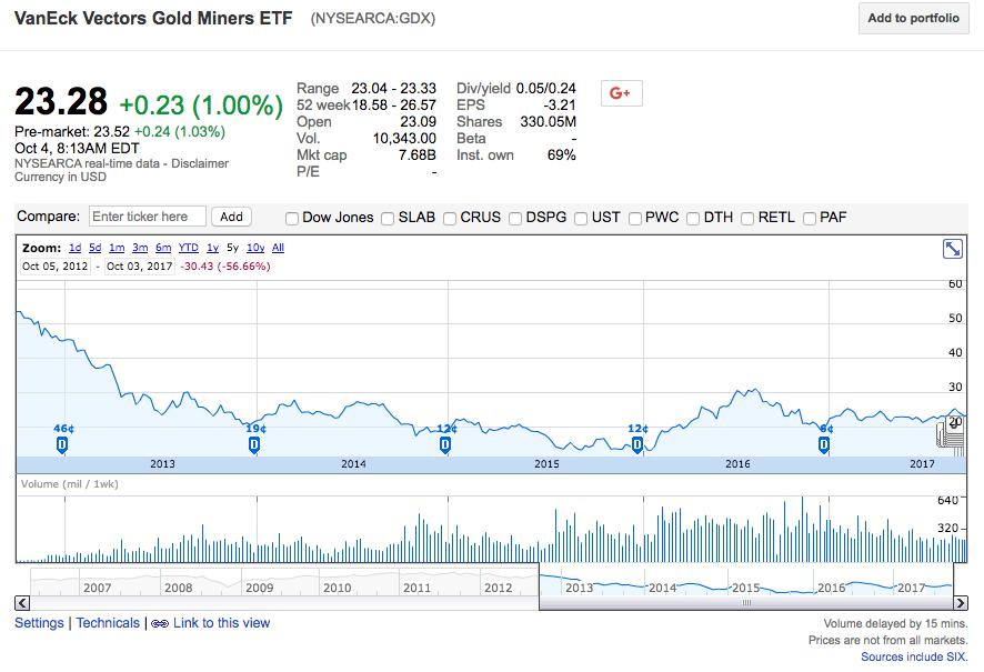 Gold Price Google Finance June 2020