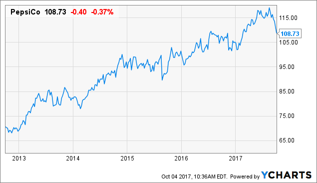 PepsiCo: Strong Financials And A Strong Business Model