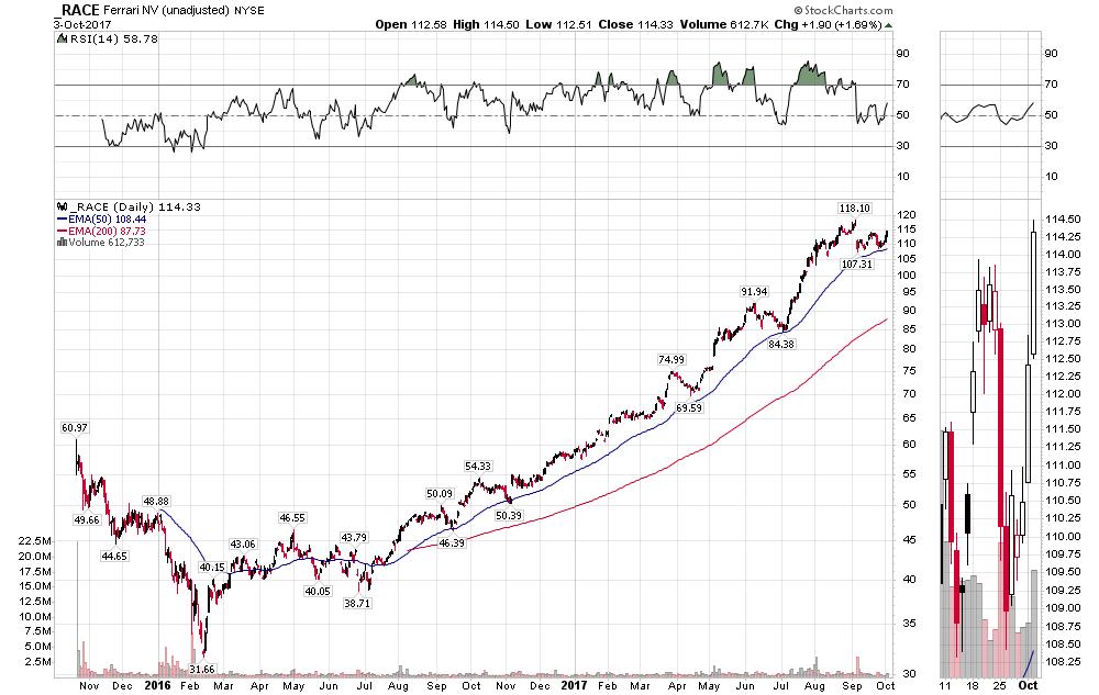 ferrari: is this a stock to own? - ferrari n.v. (nyse:race