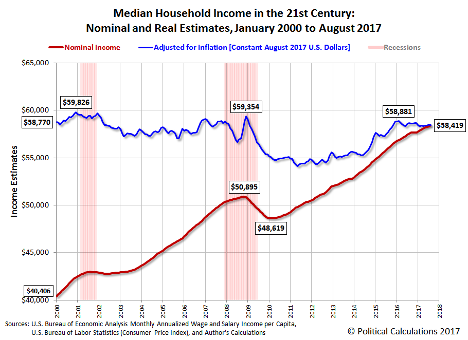 August 2017 Median Household Income | Seeking Alpha
