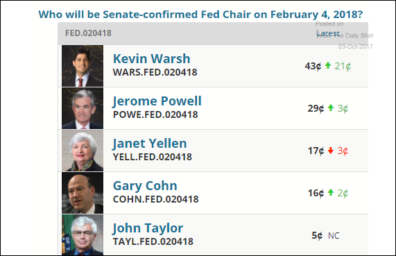 Image result for next fed chairman