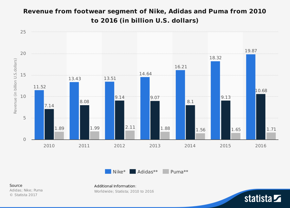 analysis of nike inc Disclosure of nike's income statement trend analysis of basic items such as revenues, operating and net income (loss).