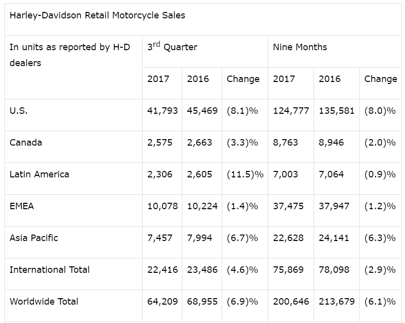 Janus Henderson Group PLC Buys 541280 Shares of Harley-Davidson, Inc. (HOG)