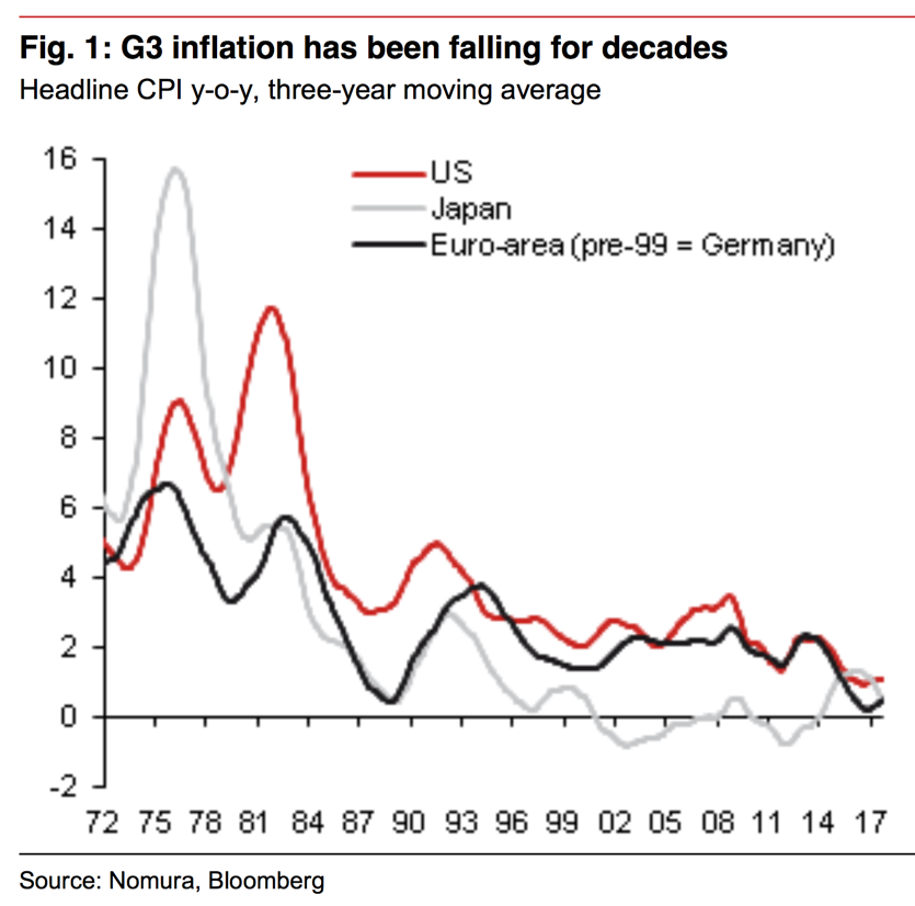effect of inflation on market Price inflation occurs when average prices are  the distortionary effect is called inflation noise which can occur when consumers  labour market.