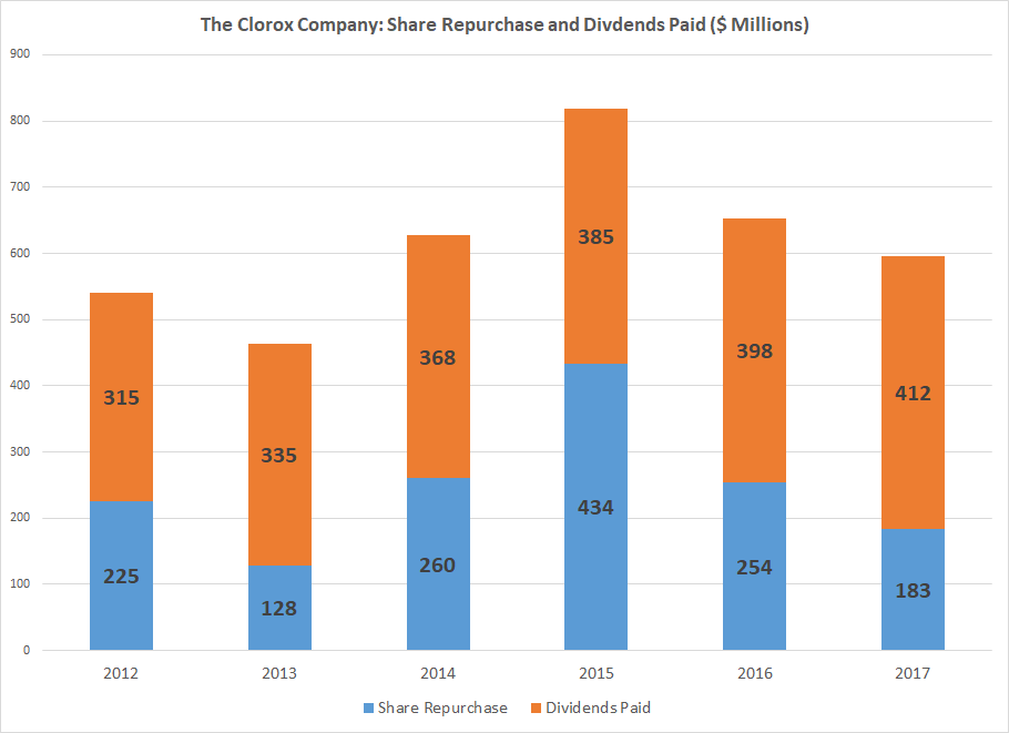 Clorox Co (CLX) Releases Earnings Results, Beats Expectations By $0.01 EPS