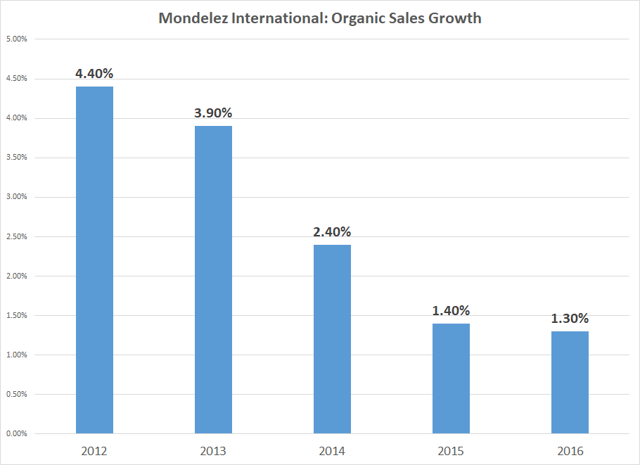Mondelez International Inc (NASDAQ:MDLZ) Institutional Investor Sentiment Is 0.99