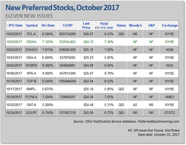 New Preferred Stock Ipos October 2017 Seeking Alpha
