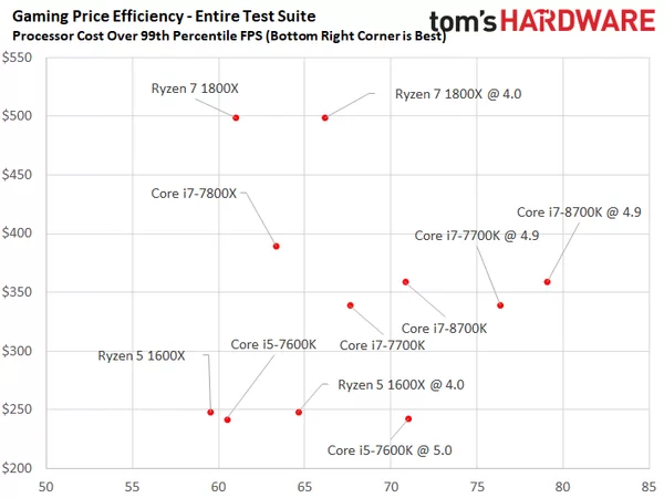 Intel Unleashes The 'Best Gaming Processor' - Intel