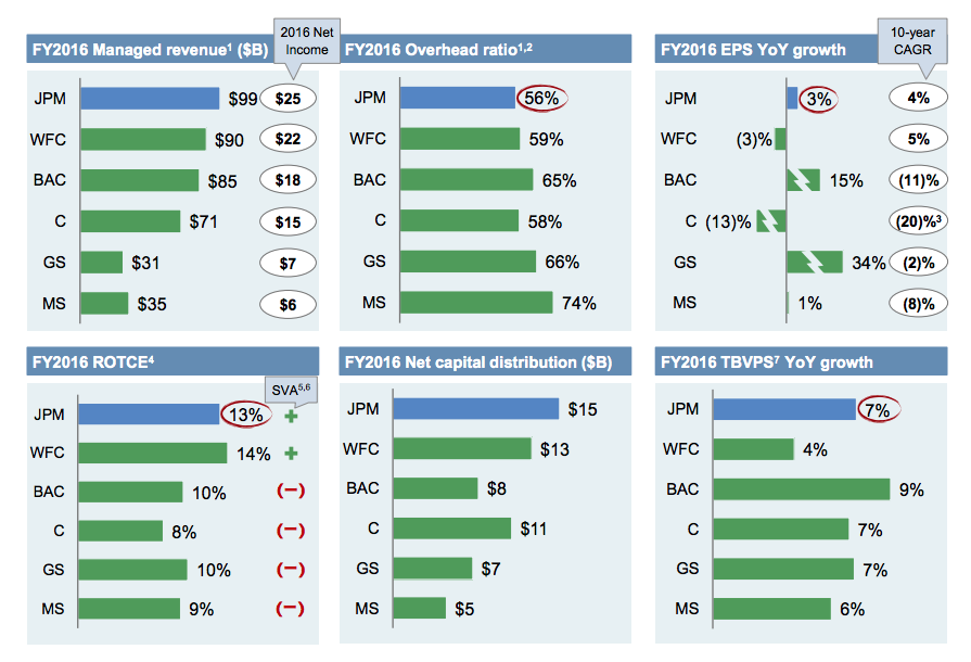 Best Financial Stocks: JPMorgan - JPMorgan Chase & Co  (NYSE