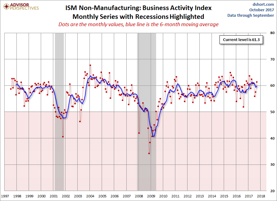 US ISM services PMI Beats Analyst Expectations