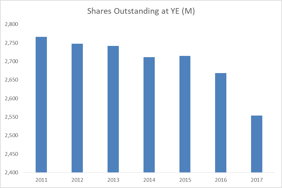 Long term Growth Analysis of Procter & Gamble Company (The) (NYSE:PG)