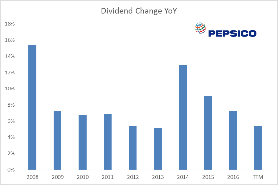 Pepsico, Inc. (PEP) Rating Reiterated by Credit Suisse Group