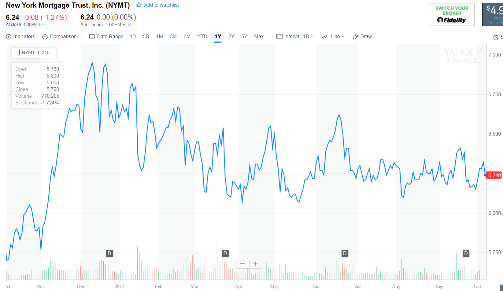 AG Mortgage Investment Trust, I (NYSE:MITT) Experiences Light Trading Volume