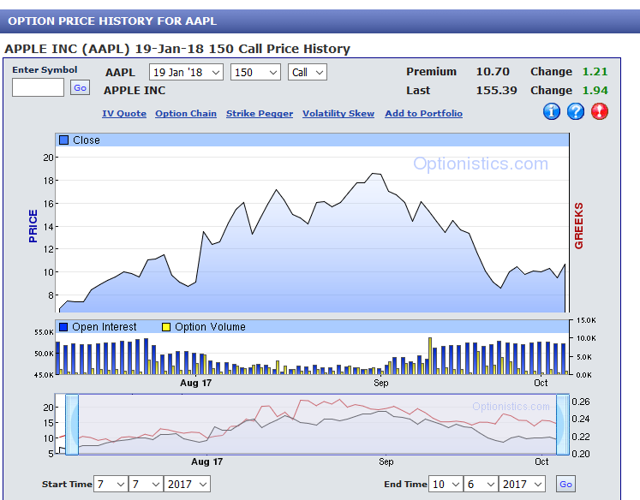 Apple stock options calls