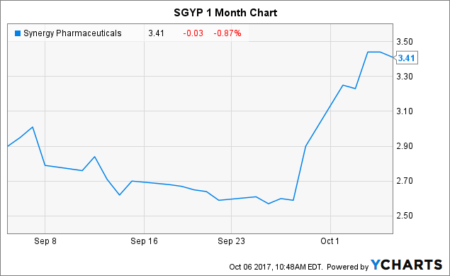 Synergy Pharmaceuticals: Sales Of Trulance Trending Well