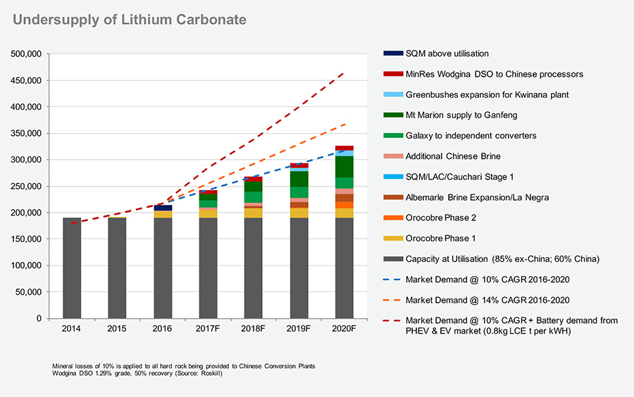 The Lithium Rush A Potential Undersupply Creates A