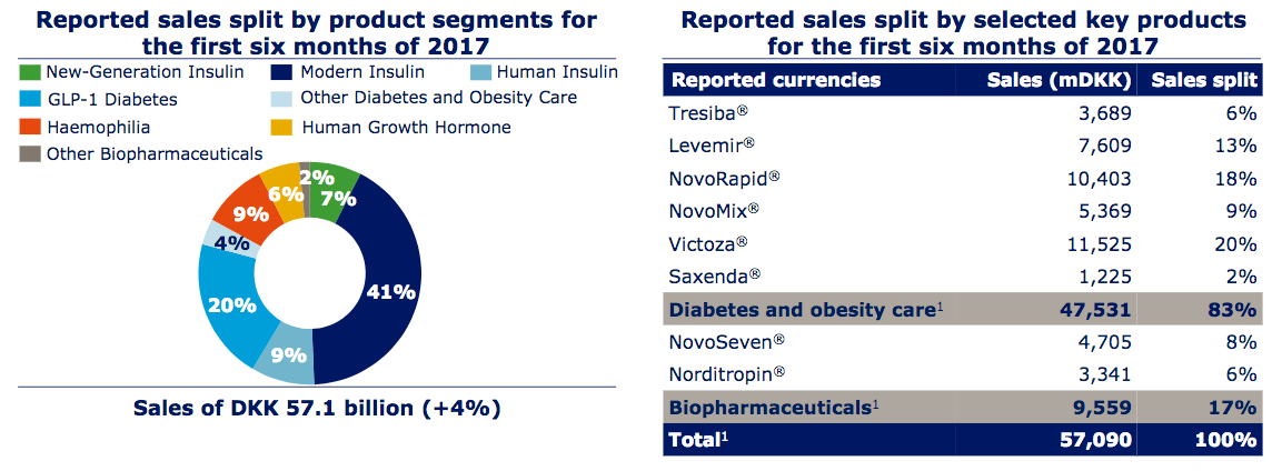 novo nordisk us diabetes index