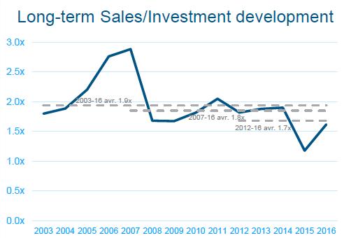 Sales per investment