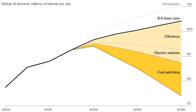 Projected future demand of oil