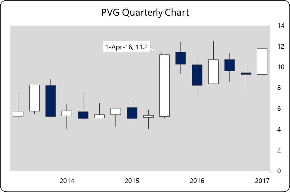 Pretium Resources Inc (PVG) Shares Up 24.1%