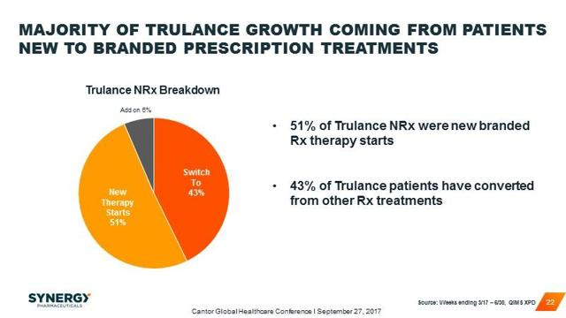 Majority new to branded prescriptions