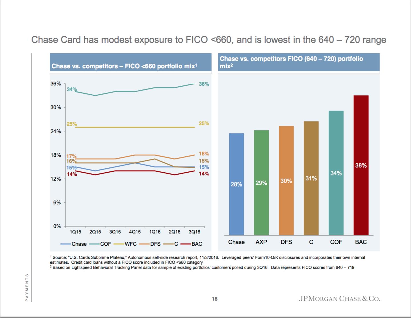 JPMorgan Chase Cornered The Millennial Credit Card Market