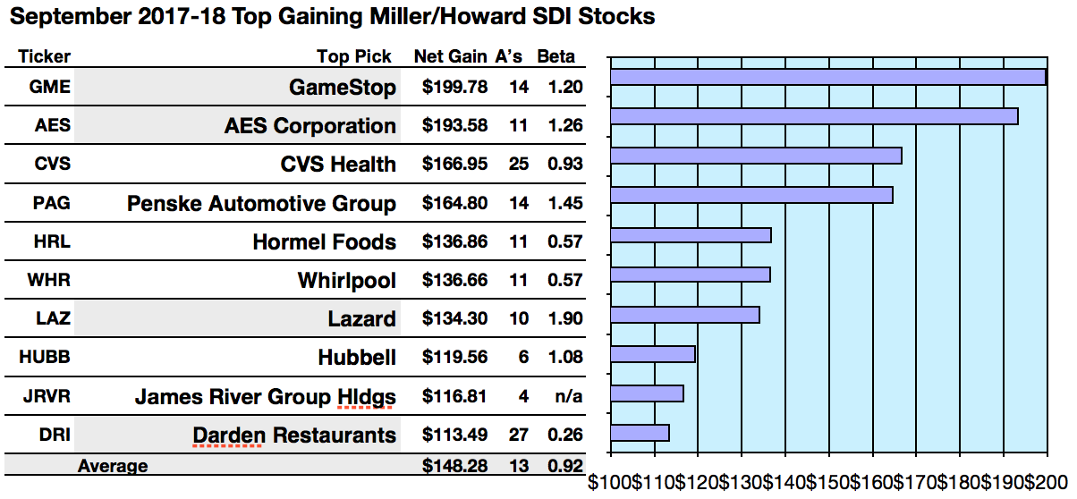 Top Dogs For Fall Gamestop For Gain And Top Yield Per Mh