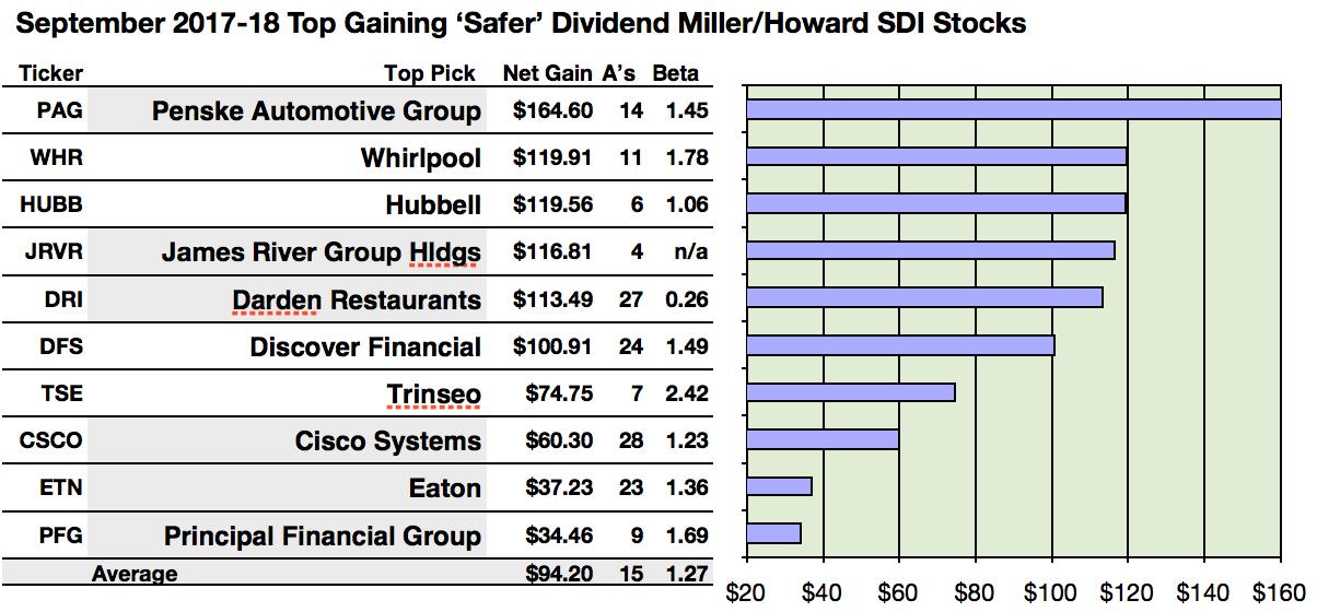 18 Safer Dividend Millerhoward Sdi Fall Dogs Topped By Penske