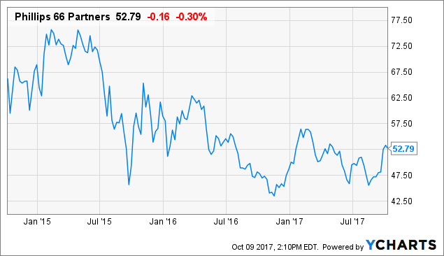 Phillips 66 Partners What To Do Now Phillips 66 Nysepsx