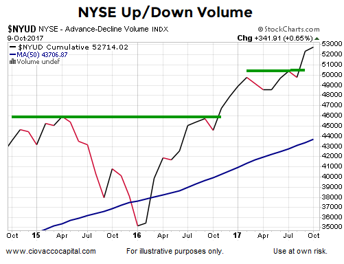 Is Market Breadth Confirming The Stock Market's Recent Highs