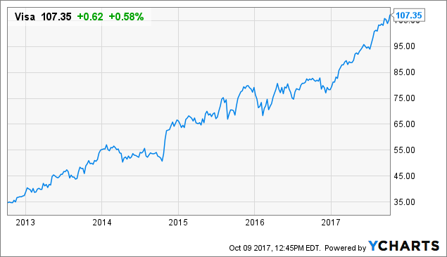 Total Return Is Fantastic For This Overvalued Credit Card Company