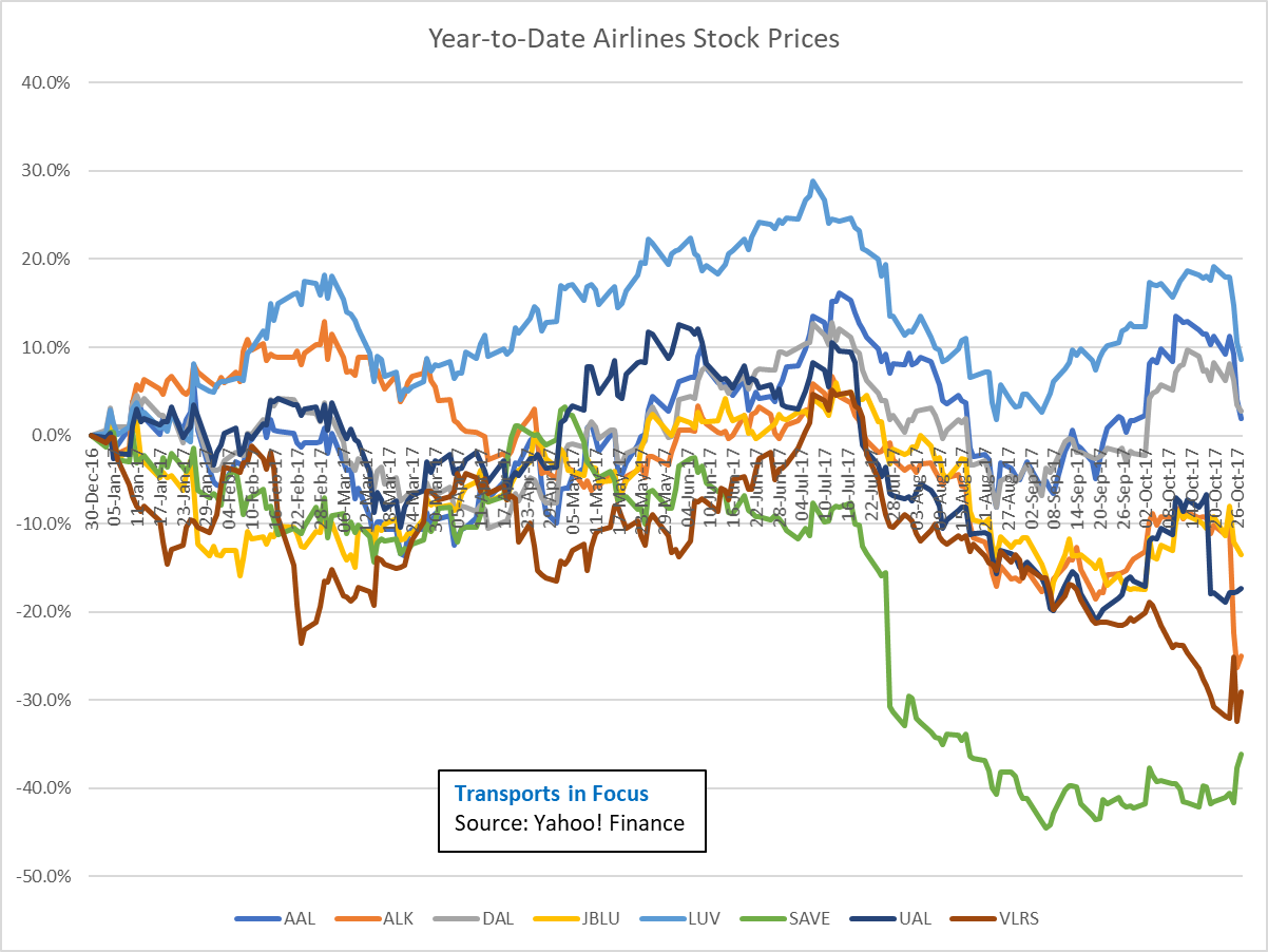 Alaska Air Nosedive - Was It Really As Bad As The Market\'s Reaction ...