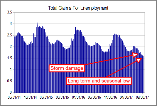 total claims post storms