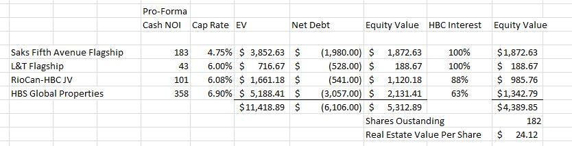 Is Hudsons Bay The Most Undervalued Real Estate Stock Hudsons