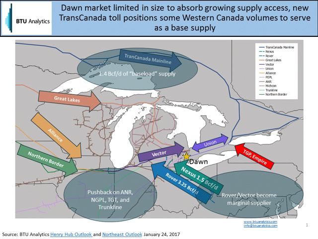 TransCanada Mainline Tariff - Securing Market Share To Dawn - Dawn market size limited