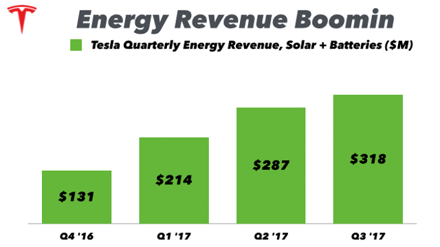 Tesla Q3 '17 Earnings: Working Through Production Hell ...