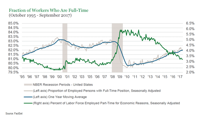 The Federal Reserve Bank Of San Francisco Recently Published A Report That Examined Impact This Compositional Shift On Wage Growth Chart Below